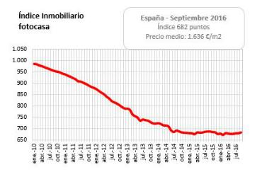 informe del precio de la vivienda en venta septiembre