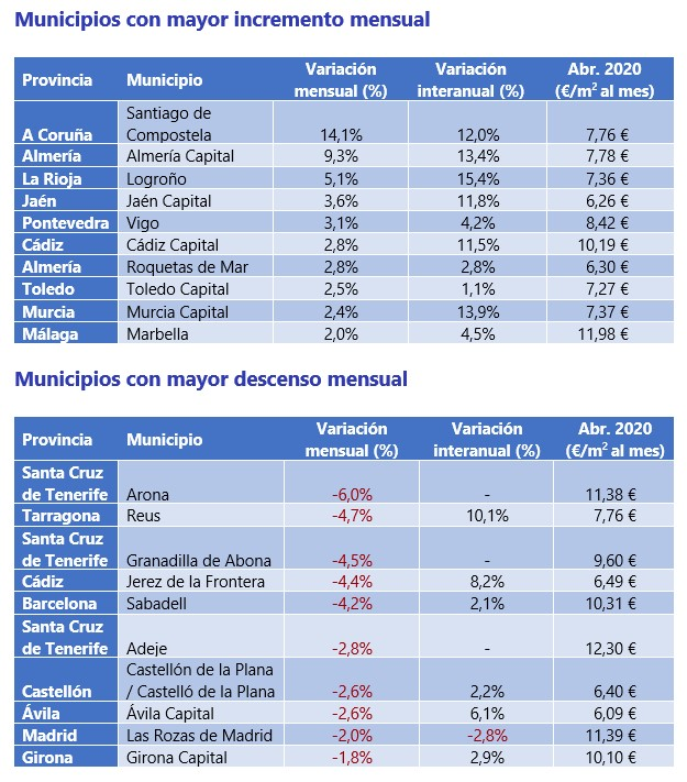 Municipios con mayor incremento y mayor descenso mensual